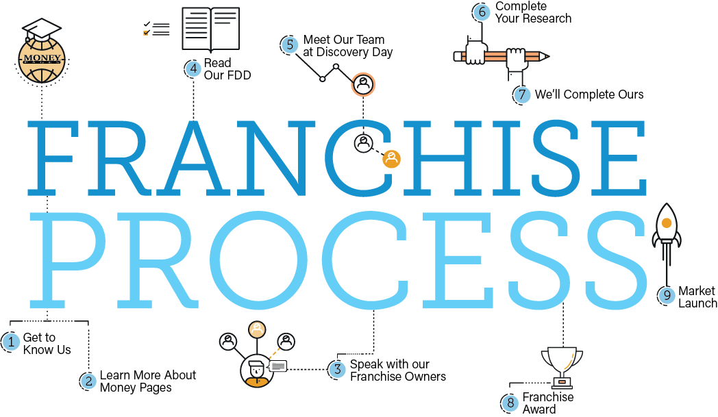 money pages franchising process graphic - opens in a new window when selected.